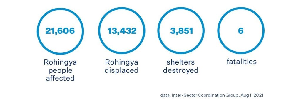 Flood and Landslides Cause Havoc in the Rohingya Camps